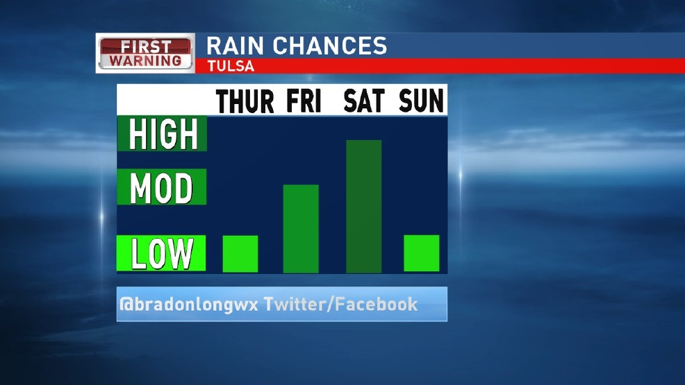 Rain chances heading into the weekend