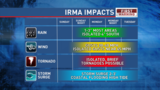 2017 Tropical Update Blog - How will Irma impact our area?