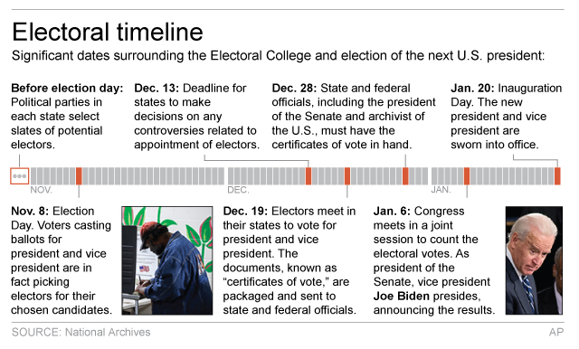 Graphic shows timeline of events surrounding Electoral College; 3c x 3 inches; 146 mm x 76 mm;